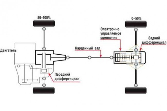 Система полного привода BMW 5
