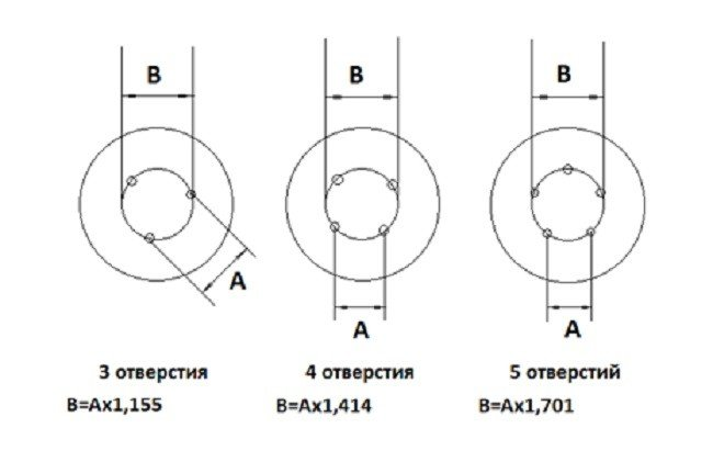 Разболтовка диска. А – расстояние между центрами отверстий. В –рассчитываемый диаметр окружности. Разболтовка для дисков с различным количеством отверстий определяется по соответствующей формуле под рисунком
