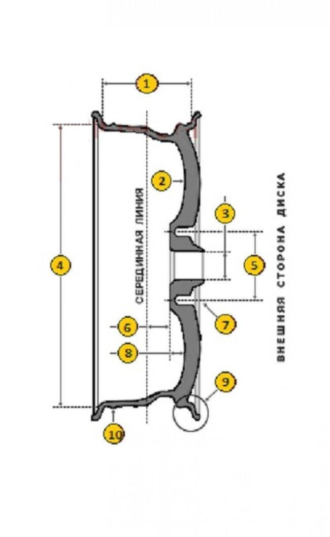 Основные параметры колёсного диска. 1 –ширина обода (в дюймах). 2 – внутренняя поверхность диска. 3 – диаметр центрального отверстия (DIA в мм). 4 – диаметр обода колёсного диска (в дюймах). 5 – диаметр колёсных отверстий (PCD). 6 – вылет диска (в мм). 7 – крепёжное отверстие. 8 – x-фактор (в мм). 9 – закраина посадочного места. 10 – тип хампа (предназначены для надёжной фиксации бортов)