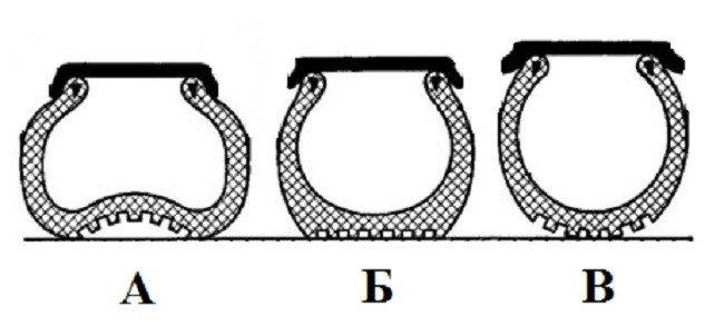 А – шина с пониженным давлением, Б – нормальное давление воздуха, В – повышенное давление воздуха в шине