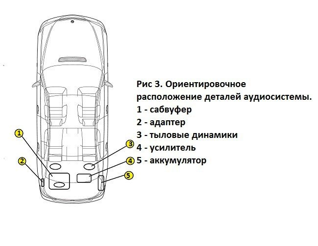 Схема подключения автомобильной аудиосистемы