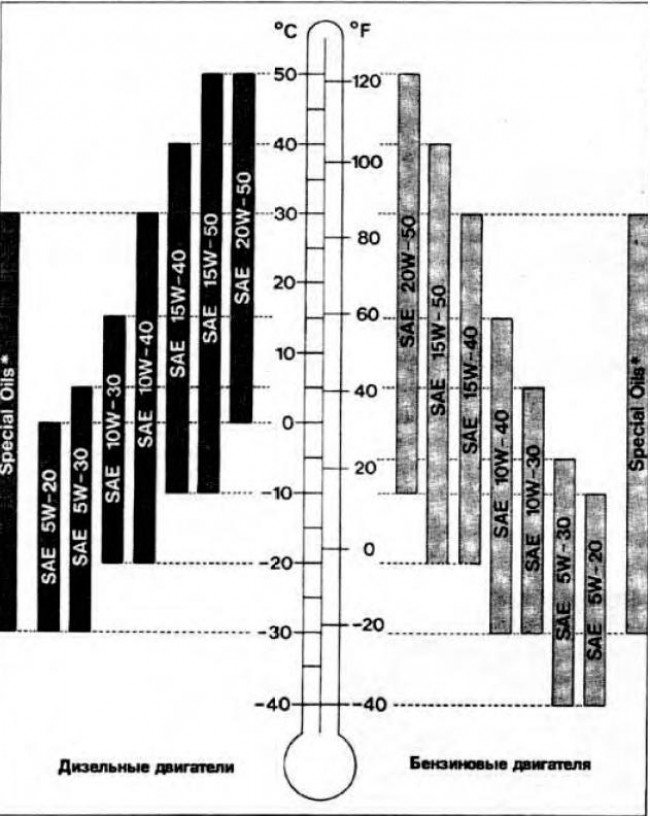 Таблица вязкости двигательных масел для BMW